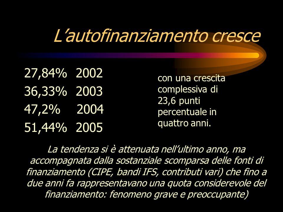 Lautofinanziamento cresce 27,84% 2002 36,33% 2003 47,2% 2004 51,44% 2005 con una crescita complessiva di 23,6 punti percentuale in quattro anni.