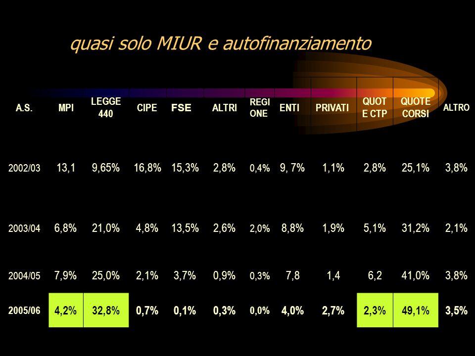 A.S.MPI LEGGE 440 CIPE FSE ALTRI REGI ONE ENTIPRIVATI QUOT E CTP QUOTE CORSI ALTRO 2002/03 13,19,65%16,8%15,3%2,8% 0,4% 9, 7%1,1%2,8%25,1%3,8% 2003/04 6,8%21,0%4,8%13,5%2,6% 2,0% 8,8%1,9%5,1%31,2%2,1% 2004/05 7,9%25,0%2,1%3,7%0,9% 0,3% 7,81,46,241,0%3,8% 2005/06 4,2%32,8%0,7%0,1%0,3% 0,0% 4,0%2,7%2,3%49,1%3,5% quasi solo MIUR e autofinanziamento