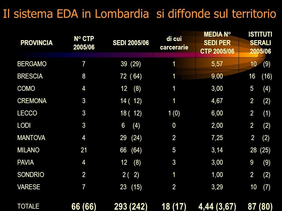 PROVINCIA N° CTP 2005/06 SEDI 2005/06 di cui carcerarie MEDIA N° SEDI PER CTP 2005/06 ISTITUTI SERALI 2005/06 BERGAMO739 (29)15,5710 (9) BRESCIA872 ( 64)19,0016 (16) COMO412 (8)13,005 (4) CREMONA314 ( 12)14,672 (2) LECCO318 ( 12)1 (0)6,002 (1) LODI36 (4)02,002 (2) MANTOVA429 (24)27,252 (2) MILANO2166 (64)53,1428 (25) PAVIA412 (8)33,009 (9) SONDRIO22 ( 2)11,002 (2) VARESE723 (15)23,2910 (7) TOTALE 66 (66)293 (242)18 (17)4,44 (3,67)87 (80) Il sistema EDA in Lombardia si diffonde sul territorio