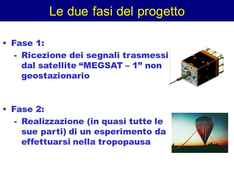 Le due fasi del progetto Fase 1: -Ricezione dei segnali trasmessi dal satellite MEGSAT – 1 non geostazionario Fase 2: -Realizzazione (in quasi tutte l