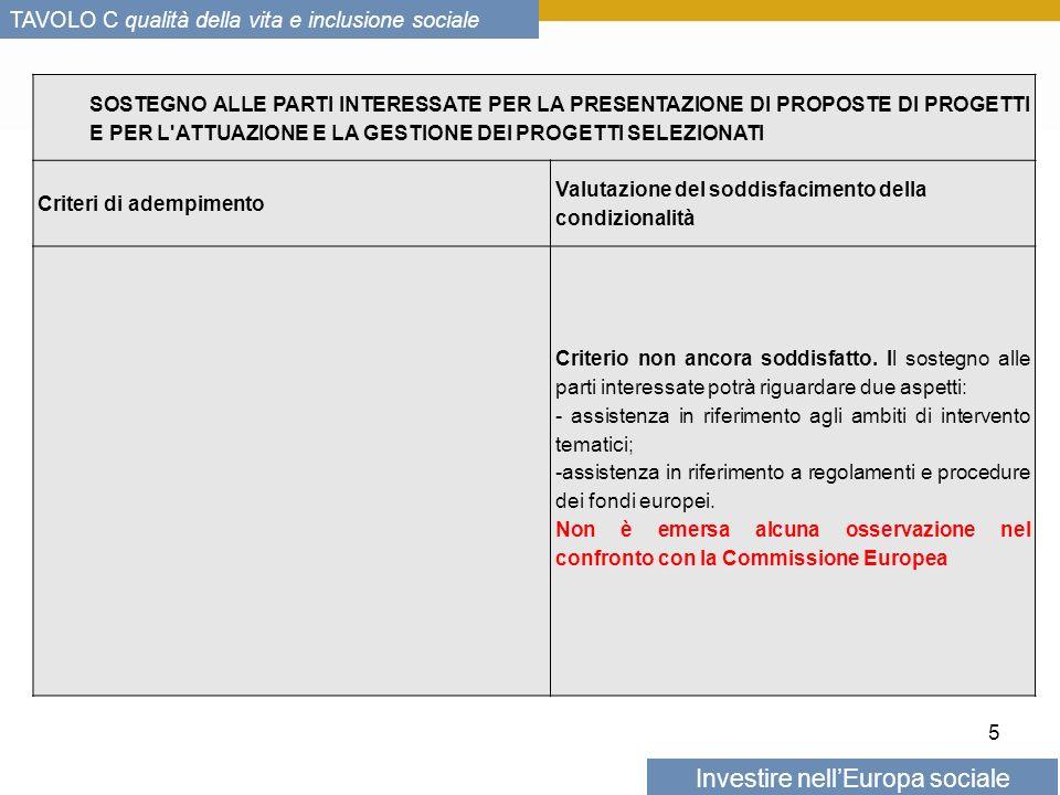 Investire nellEuropa sociale TAVOLO C qualità della vita e inclusione sociale 5 SOSTEGNO ALLE PARTI INTERESSATE PER LA PRESENTAZIONE DI PROPOSTE DI PROGETTI E PER L ATTUAZIONE E LA GESTIONE DEI PROGETTI SELEZIONATI Criteri di adempimento Valutazione del soddisfacimento della condizionalità Criterio non ancora soddisfatto.