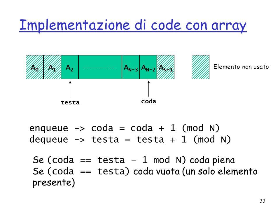 33 Implementazione di code con array A0A0 A1A1 A2A2 A N-3 A N-2 A N-1 testa coda Elemento non usato enqueue -> coda = coda + 1 (mod N) dequeue -> testa = testa + 1 (mod N) Se (coda == testa – 1 mod N) coda piena Se (coda == testa) coda vuota (un solo elemento presente)