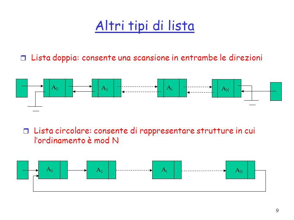 9 Altri tipi di lista r Lista doppia: consente una scansione in entrambe le direzioni r Lista circolare: consente di rappresentare strutture in cui lordinamento è mod N A 0 A 1 A i A N A 0 A 1 A i A N