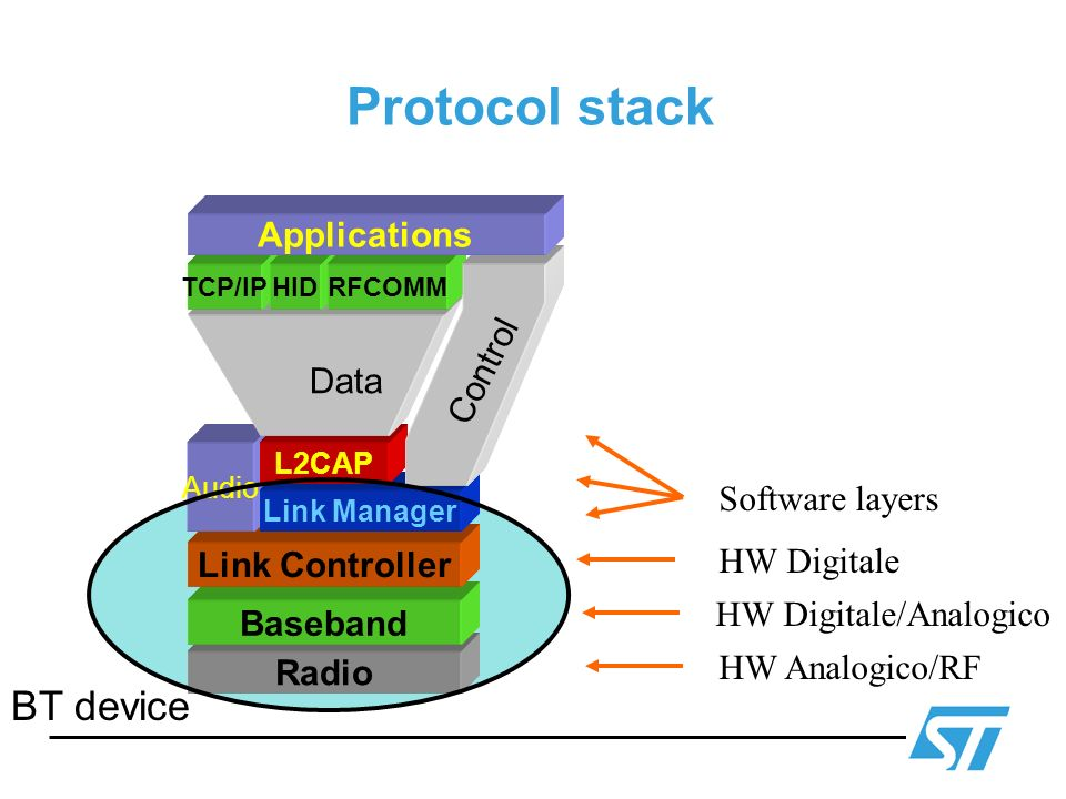 Protocol stack Radio Baseband HW Analogico/RF HW Digitale Software layers Link Controller Audio Link Manager L2CAP TCP/IPHIDRFCOMM Applications Data C