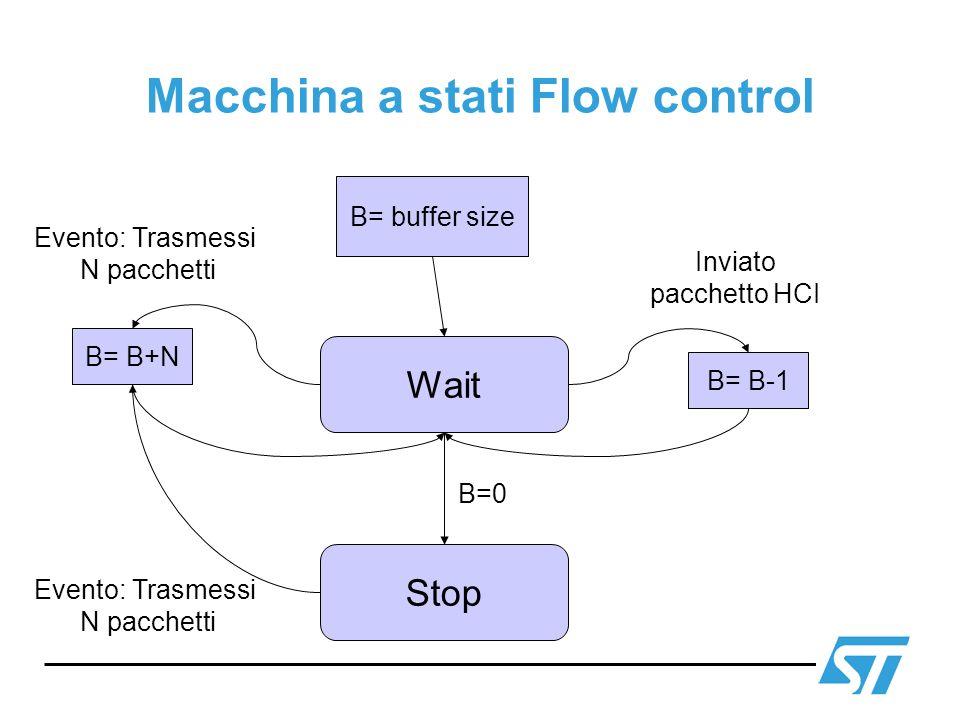 Macchina a stati Flow control B= buffer size Wait B= B-1 Inviato pacchetto HCI B= B+N Evento: Trasmessi N pacchetti Stop Evento: Trasmessi N pacchetti