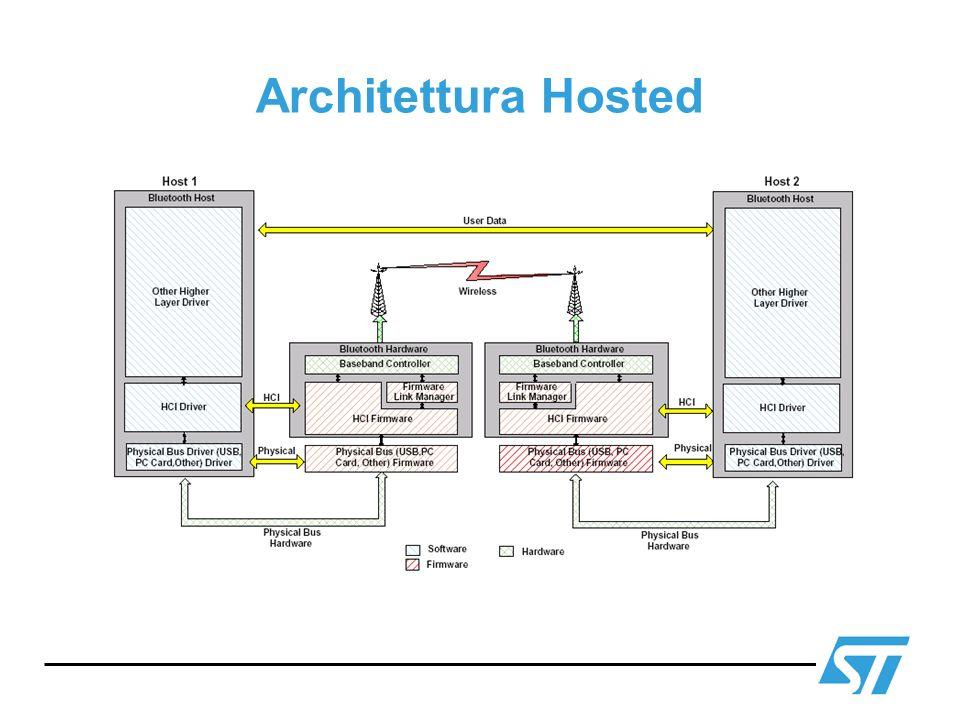 Architettura Hosted