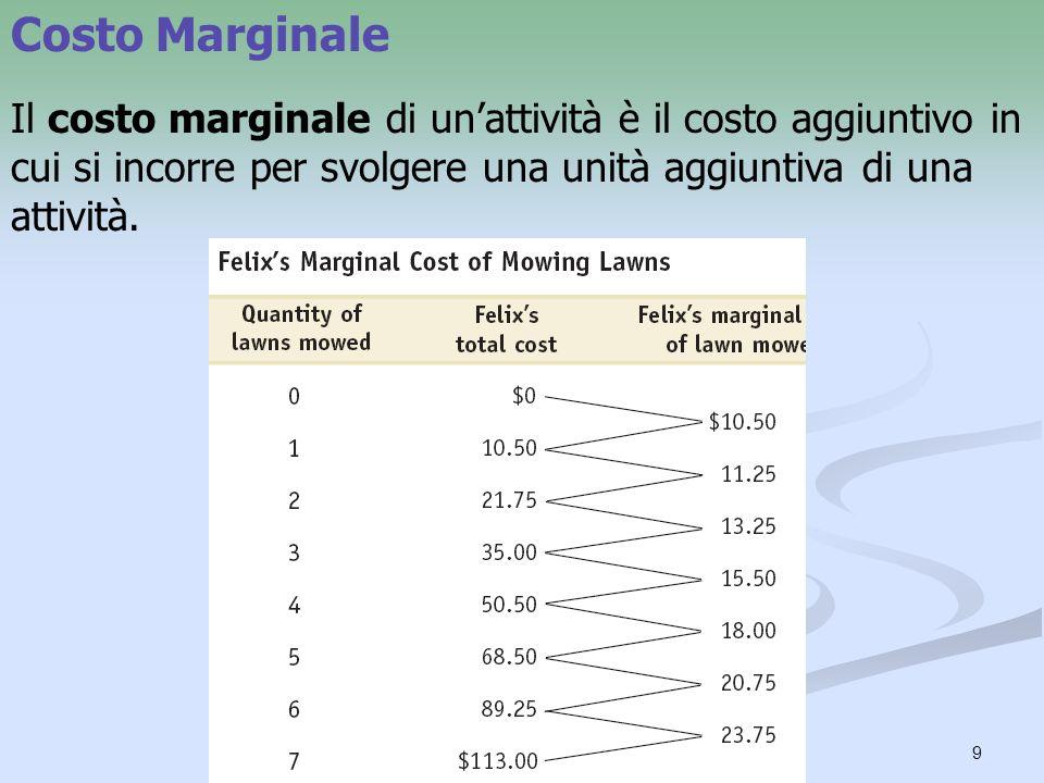 10 Il Caso di Costo Marginale Crescente Il costo marginale di Felix è tanto maggiore quanti più prati ha già tosato.