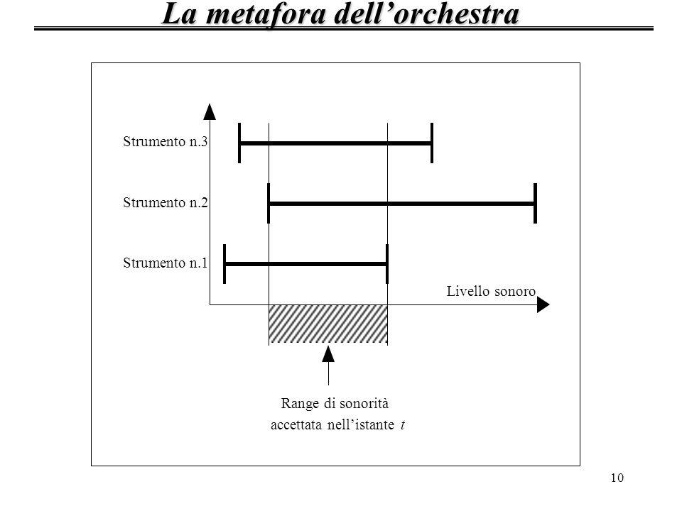 10 La metafora dellorchestra Strumento n.1 Strumento n.2 Strumento n.3 Range di sonorità accettata nellistante t Livello sonoro