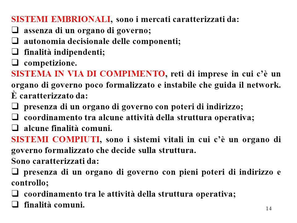 14 SISTEMI EMBRIONALI, sono i mercati caratterizzati da: assenza di un organo di governo; autonomia decisionale delle componenti; finalità indipendent