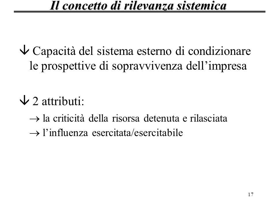 17 â Capacità del sistema esterno di condizionare le prospettive di sopravvivenza dellimpresa â 2 attributi: la criticità della risorsa detenuta e ril