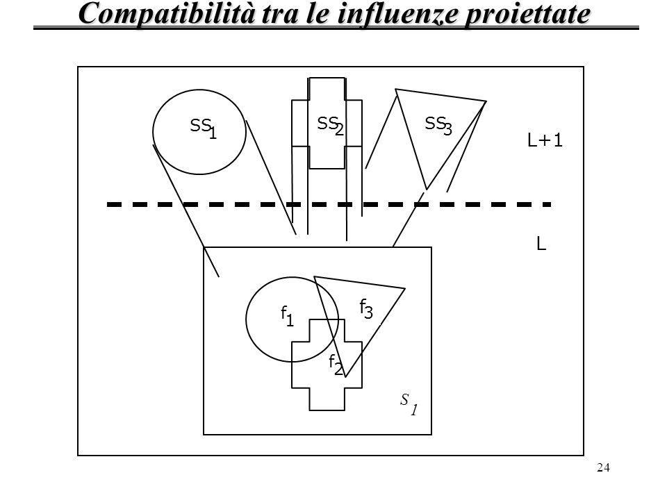24 Compatibilità tra le influenze proiettate SS 1 3 2 L+1 L S 1 f 1 f 2 f 3