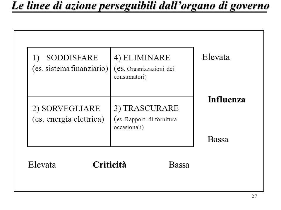 27 Le linee di azione perseguibili dallorgano di governo 1)SODDISFARE ( es. sistema finanziario ) 4) ELIMINARE (es. Organizzazioni dei consumatori) 2)
