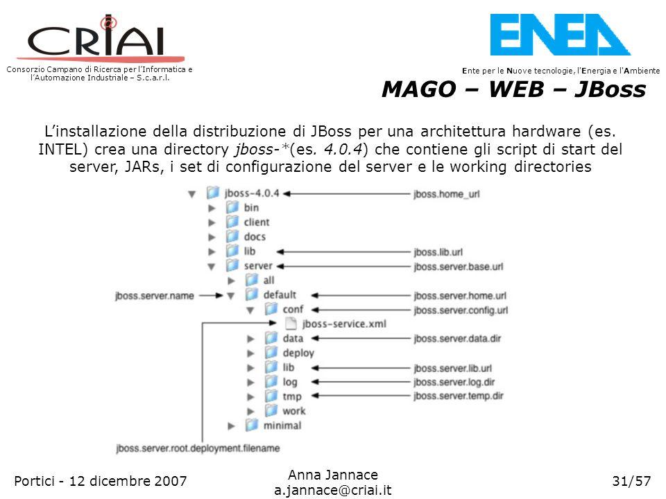 Consorzio Campano di Ricerca per lInformatica e lAutomazione Industriale – S.c.a.r.l. 31/57 Ente per le Nuove tecnologie, l'Energia e l'Ambiente Anna