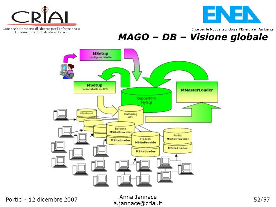 Consorzio Campano di Ricerca per lInformatica e lAutomazione Industriale – S.c.a.r.l. 52/57 Ente per le Nuove tecnologie, l'Energia e l'Ambiente Anna