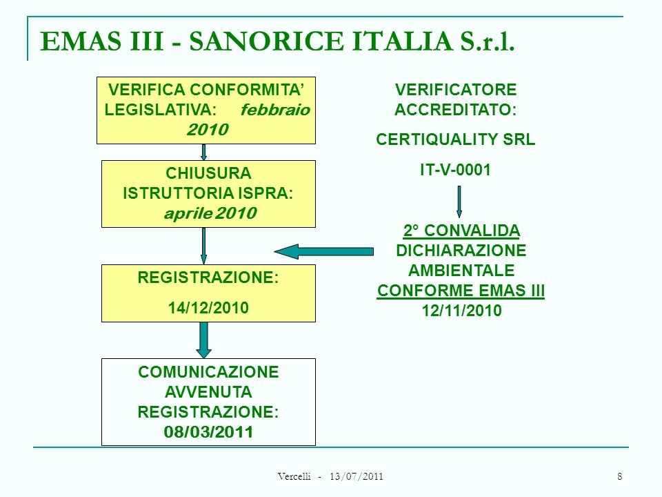 Vercelli - 13/07/2011 8 EMAS III - SANORICE ITALIA S.r.l. CHIUSURA ISTRUTTORIA ISPRA: aprile 2010 REGISTRAZIONE: 14/12/2010 COMUNICAZIONE AVVENUTA REG