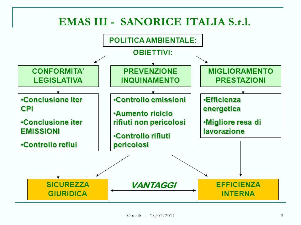Vercelli - 13/07/2011 9 EMAS III - SANORICE ITALIA S.r.l. CONFORMITA LEGISLATIVA POLITICA AMBIENTALE: PREVENZIONE INQUINAMENTO MIGLIORAMENTO PRESTAZIO