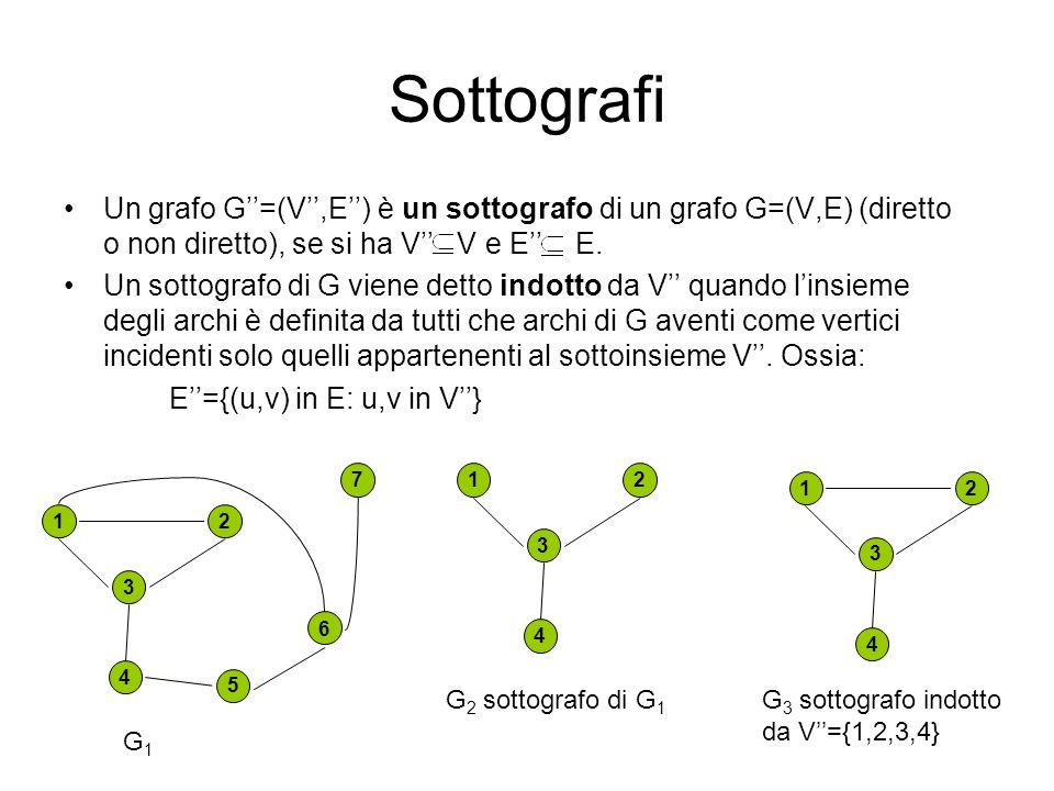 Sottografi Un grafo G=(V,E) è un sottografo di un grafo G=(V,E) (diretto o non diretto), se si ha V V e E E. Un sottografo di G viene detto indotto da