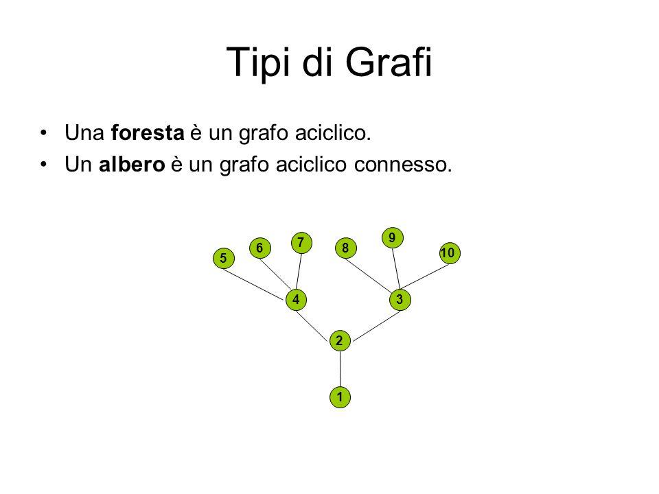 Tipi di Grafi Una foresta è un grafo aciclico. Un albero è un grafo aciclico connesso. 2 34 1 68 7 9 10 5