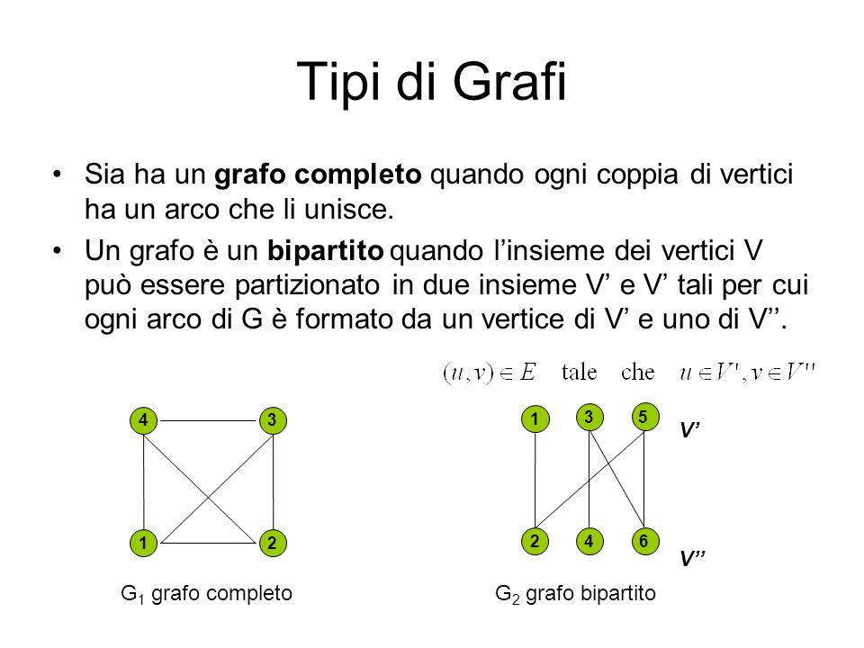 Tipi di Grafi Sia ha un grafo completo quando ogni coppia di vertici ha un arco che li unisce. Un grafo è un bipartito quando linsieme dei vertici V p