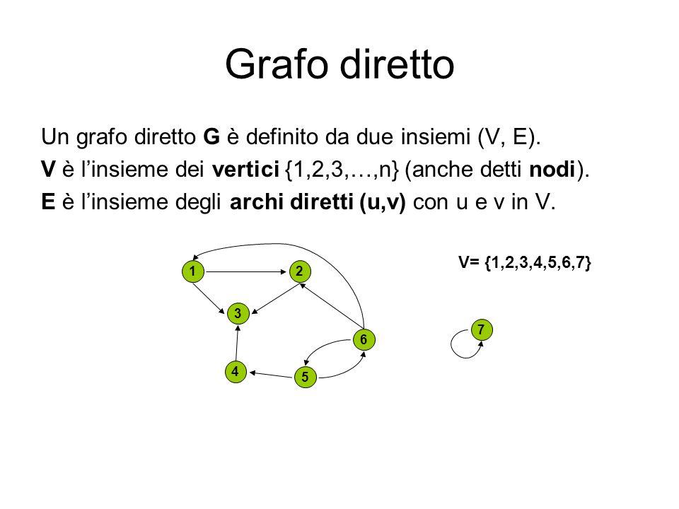 Grafo diretto Un grafo diretto G è definito da due insiemi (V, E). V è linsieme dei vertici {1,2,3,…,n} (anche detti nodi). E è linsieme degli archi d