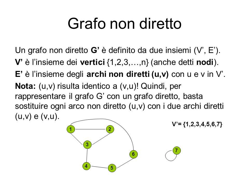 Grafo non diretto Un grafo non diretto G è definito da due insiemi (V, E). V è linsieme dei vertici {1,2,3,…,n} (anche detti nodi). E è linsieme degli