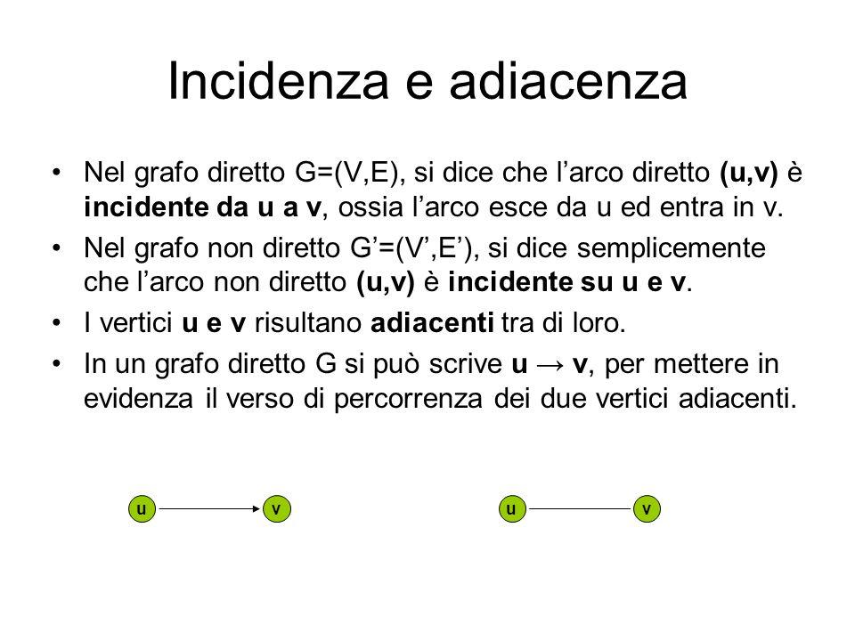 Incidenza e adiacenza Nel grafo diretto G=(V,E), si dice che larco diretto (u,v) è incidente da u a v, ossia larco esce da u ed entra in v. Nel grafo