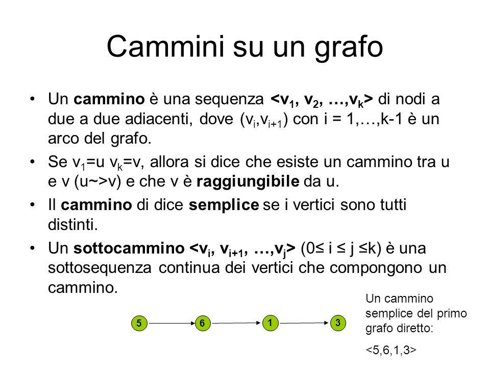 Cammini su un grafo Un cammino è una sequenza di nodi a due a due adiacenti, dove (v i,v i+1 ) con i = 1,…,k-1 è un arco del grafo. Se v 1 =u v k =v,