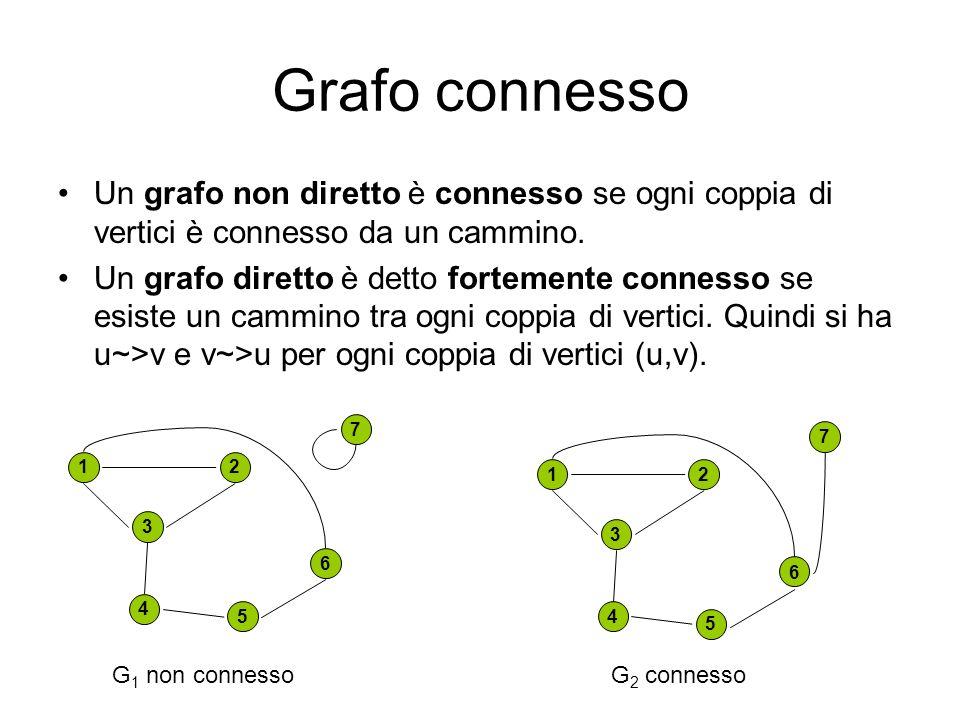 Grafo connesso Un grafo non diretto è connesso se ogni coppia di vertici è connesso da un cammino. Un grafo diretto è detto fortemente connesso se esi