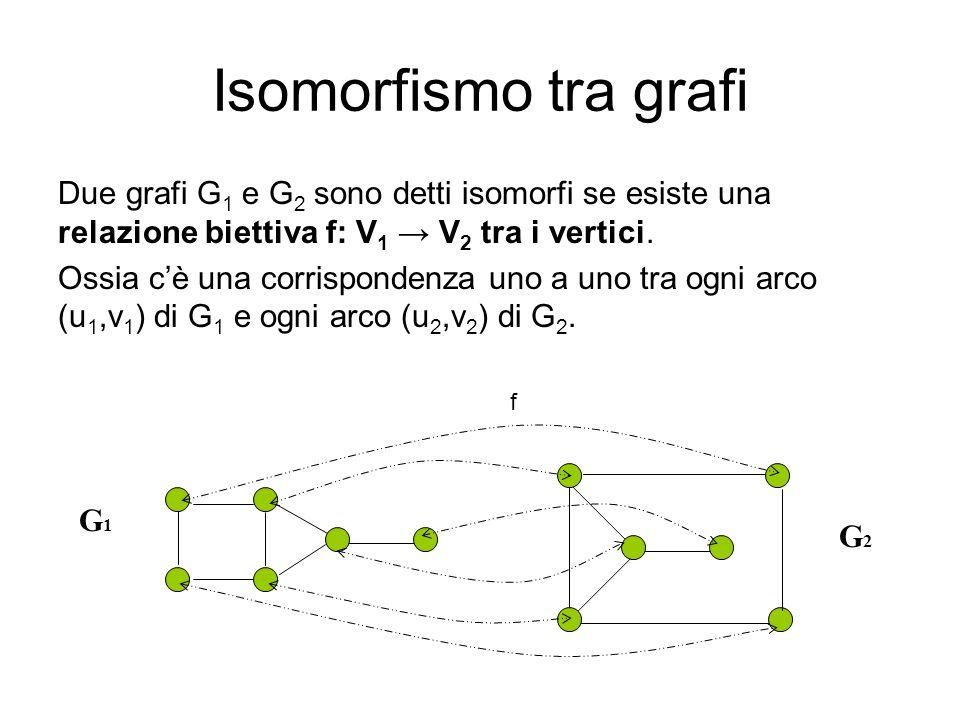 Isomorfismo tra grafi Due grafi G 1 e G 2 sono detti isomorfi se esiste una relazione biettiva f: V 1 V 2 tra i vertici. Ossia cè una corrispondenza u