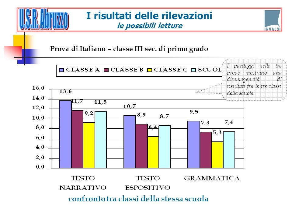confronto tra classi della stessa scuola Prova di Italiano – classe III sec. di primo grado I punteggi nelle tre prove mostrano una disomogeneità di r