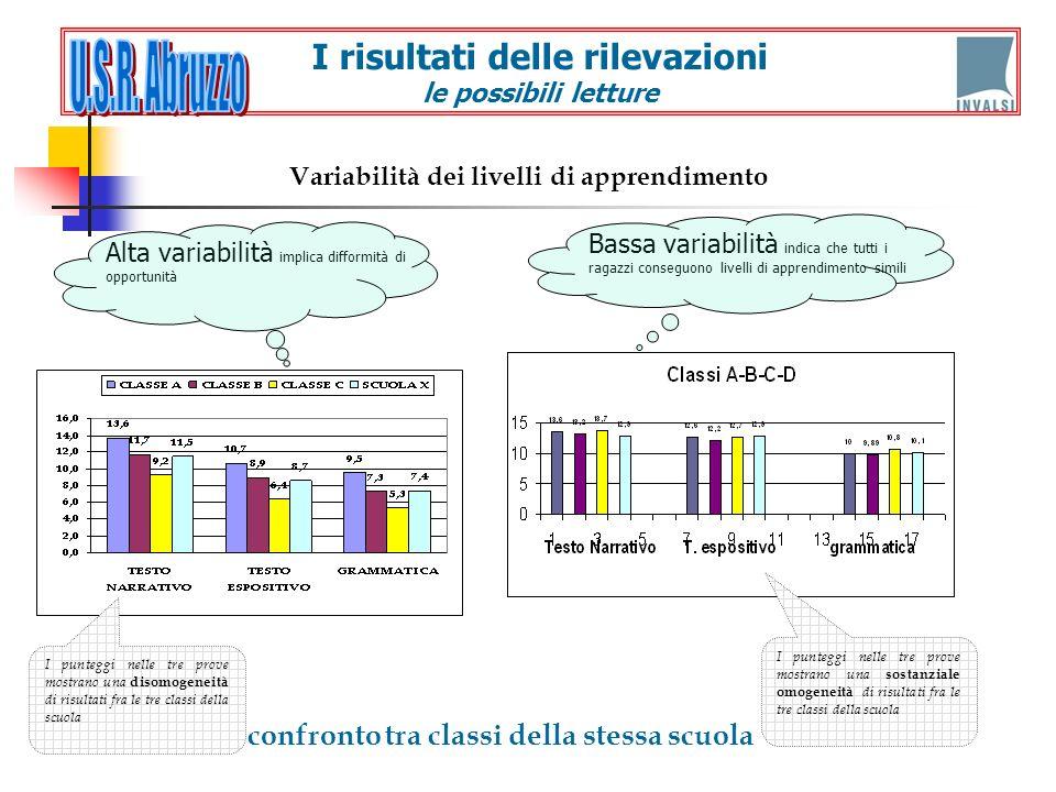 confronto tra classi della stessa scuola Variabilità dei livelli di apprendimento I punteggi nelle tre prove mostrano una disomogeneità di risultati f