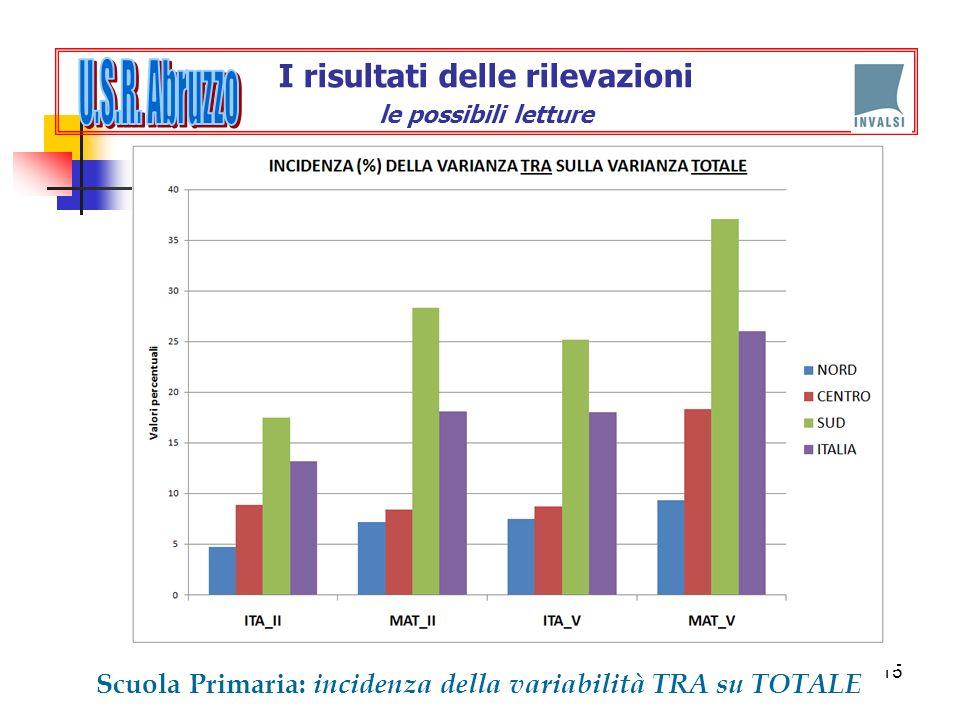 15 Scuola Primaria: incidenza della variabilità TRA su TOTALE I risultati delle rilevazioni le possibili letture