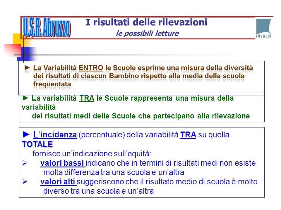 L a variabilità TRA le Scuole rappresenta una misura della variabilità dei risultati medi delle Scuole che partecipano alla rilevazione TOTALE Lincide