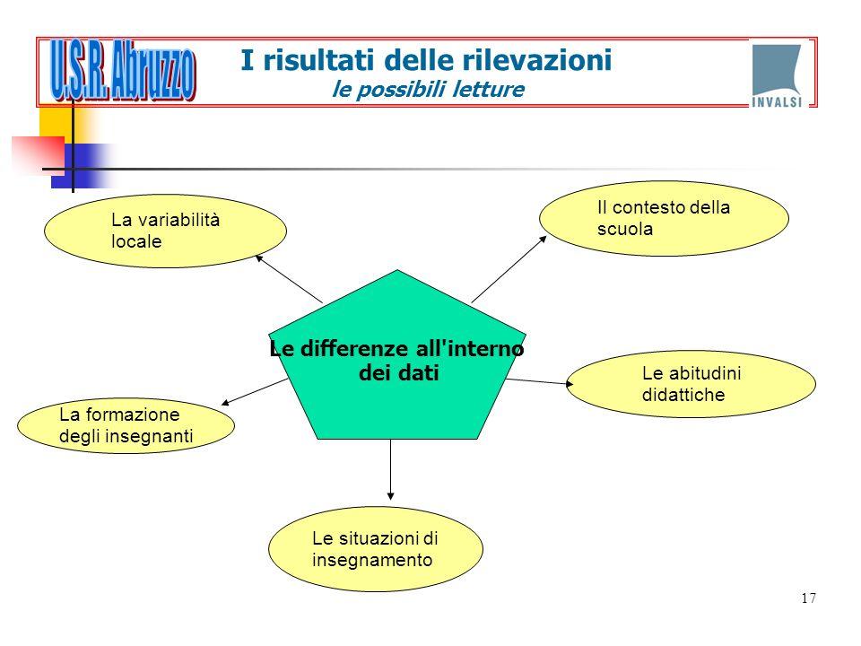 17 La variabilità locale Il contesto della scuola Le abitudini didattiche La formazione degli insegnanti Le situazioni di insegnamento Le differenze a