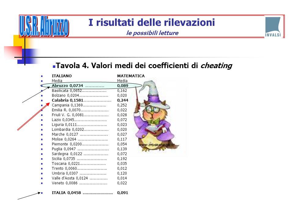 ITALIANO Media Abruzzo 0,0734 …………….. Basilicata 0,0652…………………. Bolzano 0,0204…………………….. Calabria 0,1581……………………. Campania 0,1369………………… Emilia R. 0,0