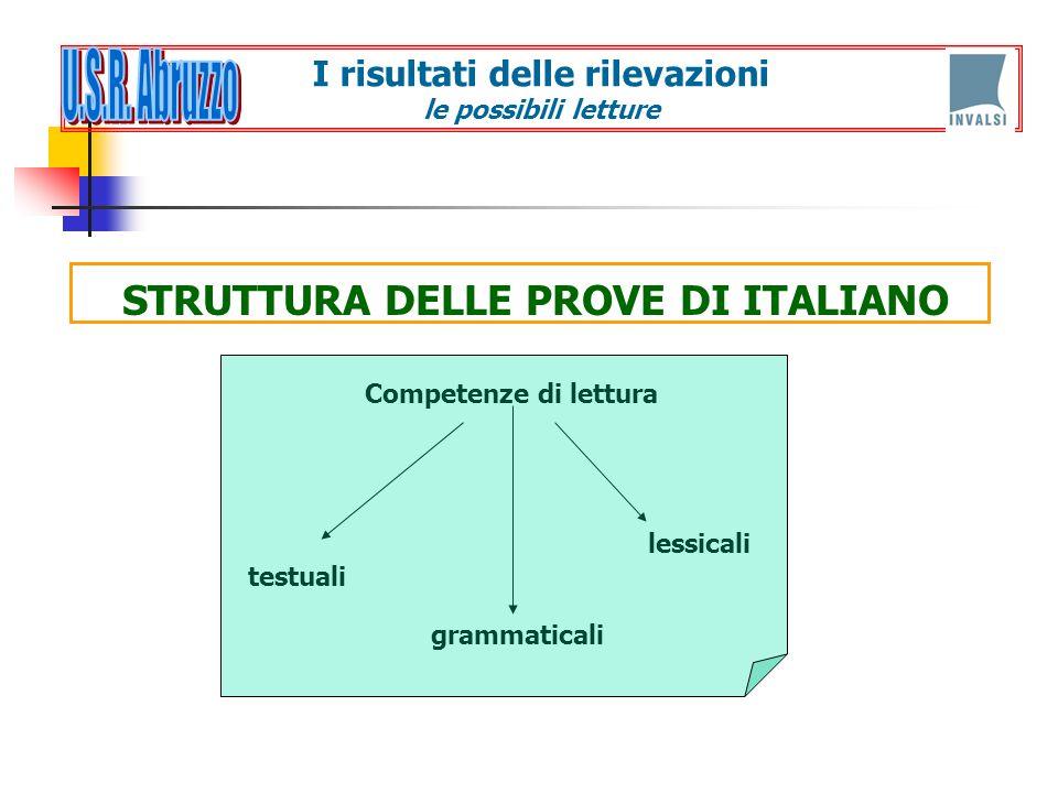 STRUTTURA DELLE PROVE DI ITALIANO I risultati delle rilevazioni le possibili letture Competenze di lettura testuali grammaticali lessicali