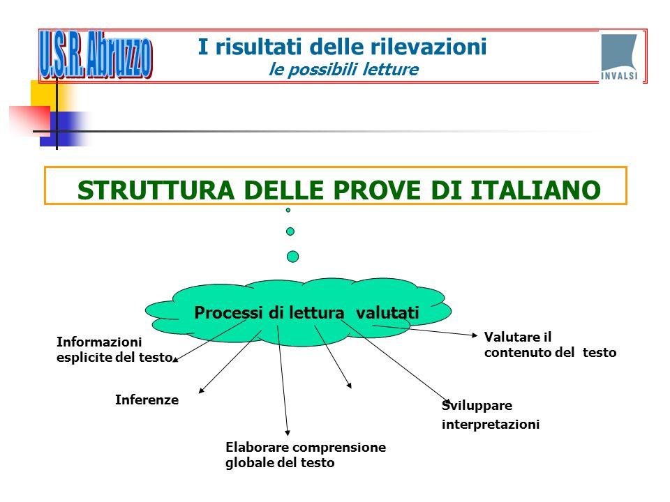 STRUTTURA DELLE PROVE DI ITALIANO I risultati delle rilevazioni le possibili letture Processi di lettura valutati Informazioni esplicite del testo Val