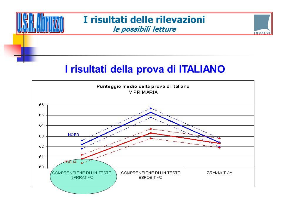 I risultati della prova di ITALIANO I risultati delle rilevazioni le possibili letture