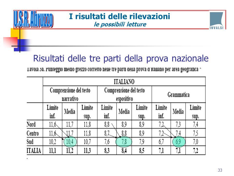 Risultati delle tre parti della prova nazionale 33 I risultati delle rilevazioni le possibili letture