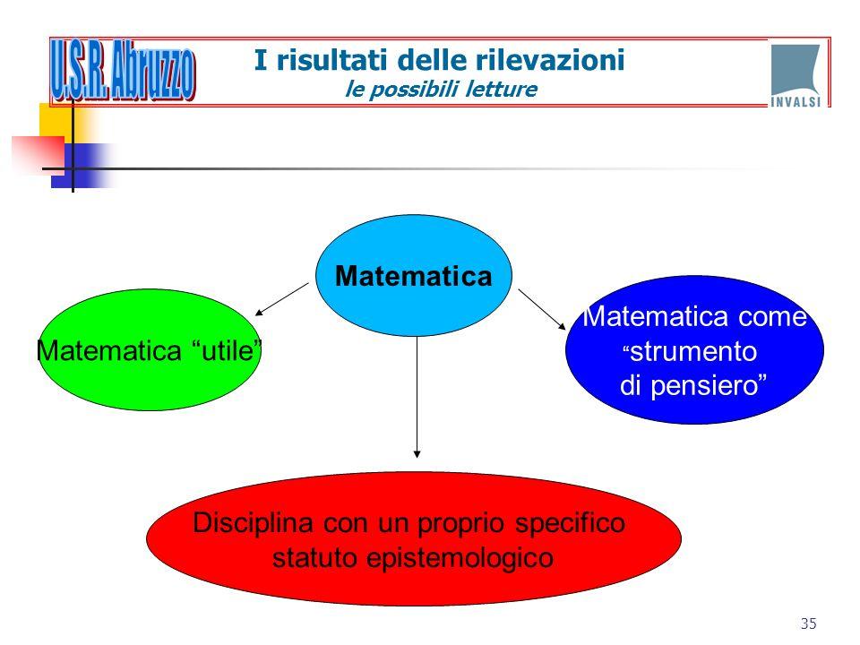 35 Matematica Matematica utile Matematica come strumento di pensiero Disciplina con un proprio specifico statuto epistemologico I risultati delle rile