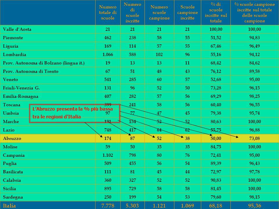 4 Numero totale di scuole Numero di scuole iscritte Numero scuole campione Scuole campione iscritte % di scuole iscritte sul totale % scuole campione