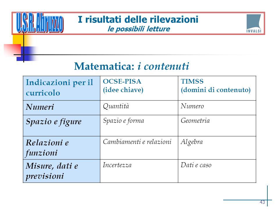 Matematica: i contenuti Indicazioni per il curricolo OCSE-PISA (idee chiave) TIMSS (domini di contenuto) Numeri QuantitàNumero Spazio e figure Spazio