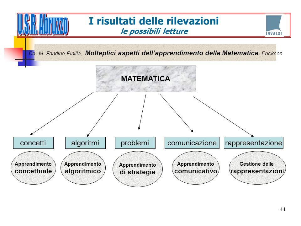 44 MATEMATICA concettialgoritmiproblemicomunicazionerappresentazione Da: M. Fandino-Pinilla, Molteplici aspetti dellapprendimento della Matematica, Er