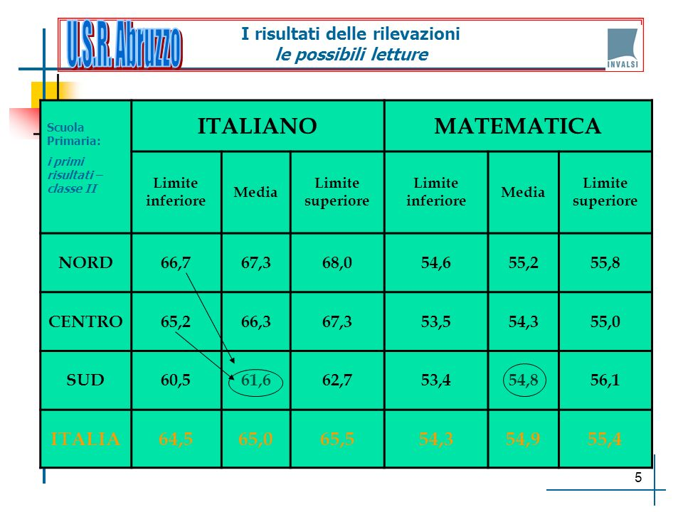5 I risultati delle rilevazioni le possibili letture Scuola Primaria: i primi risultati – classe II ITALIANOMATEMATICA Limite inferiore Media Limite s