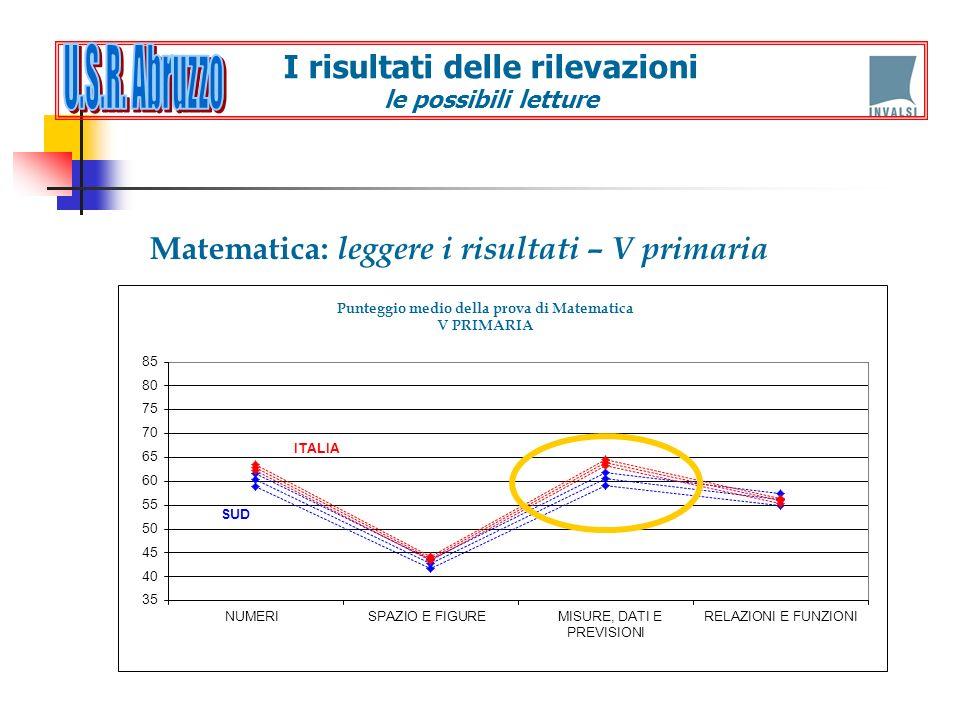 Matematica: leggere i risultati – V primaria I risultati delle rilevazioni le possibili letture