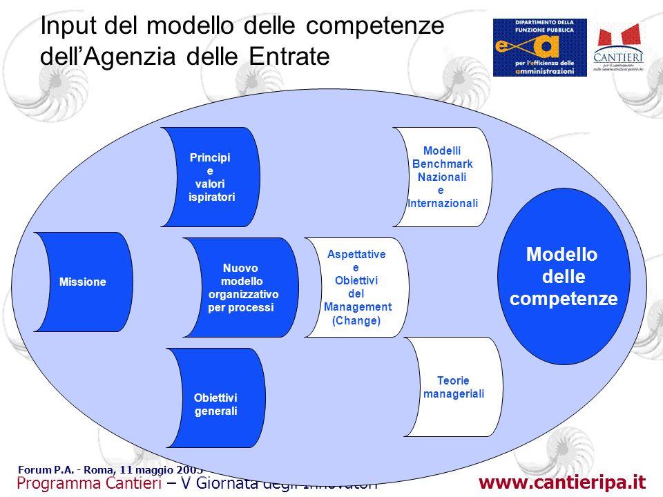 www.cantieripa.it Programma Cantieri – V Giornata degli Innovatori Forum P.A. - Roma, 11 maggio 2005 Input del modello delle competenze dellAgenzia de