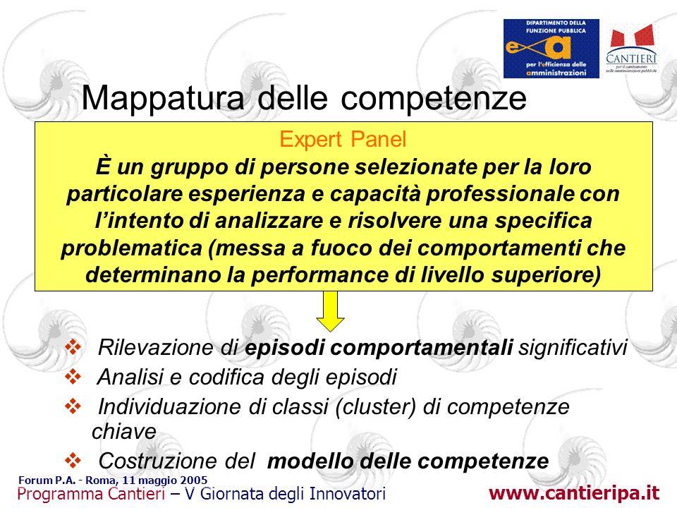 www.cantieripa.it Programma Cantieri – V Giornata degli Innovatori Forum P.A. - Roma, 11 maggio 2005 Expert Panel È un gruppo di persone selezionate p