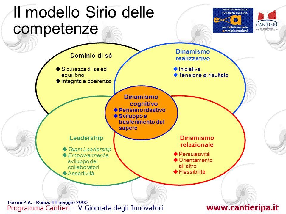 www.cantieripa.it Programma Cantieri – V Giornata degli Innovatori Forum P.A. - Roma, 11 maggio 2005 uTeam Leadership uEmpowerment e sviluppo dei coll