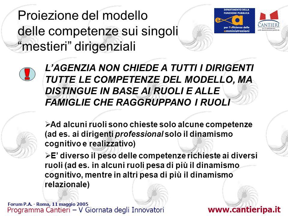www.cantieripa.it Programma Cantieri – V Giornata degli Innovatori Forum P.A. - Roma, 11 maggio 2005 Proiezione del modello delle competenze sui singo