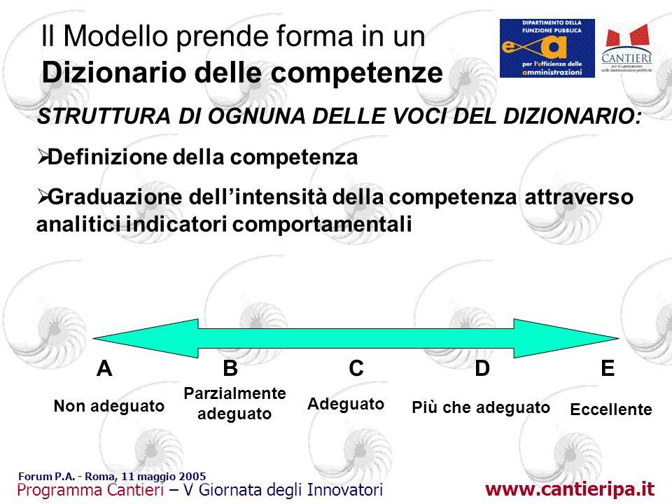 www.cantieripa.it Programma Cantieri – V Giornata degli Innovatori Forum P.A. - Roma, 11 maggio 2005 ll Modello prende forma in un Dizionario delle co